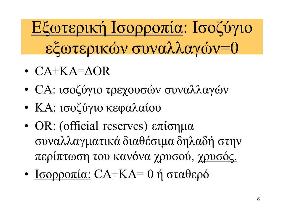 6 Εξωτερική Ισορροπία: Ισοζύγιο εξωτερικών συναλλαγών=0 CA+KA=ΔΟR CA: ισοζύγιο τρεχουσών συναλλαγών ΚΑ: ισοζύγιο κεφαλαίου ΟR: (official reserves) επίσημα συναλλαγματικά διαθέσιμα δηλαδή στην περίπτωση του κανόνα χρυσού, χρυσός.