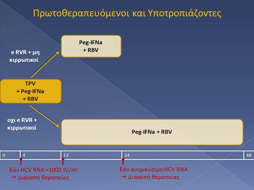 Πρωτοθεραπευόμενοι και Υποτροπιάζοντες TPV + Peg-IFNa + RBV Peg-IFNa + RBV Peg-IFNa + RBV e RVR + μη κιρρωτικοί οχι e RVR + κιρρωτικοί Εάν HCV RNA >1000 IU/ml  Διακοπή θεραπείας Εάν ανιχνεύσιμο HCV RNA  Διακοπή θεραπείας