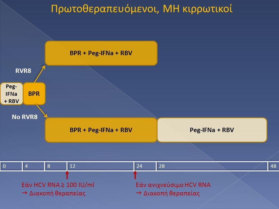 Πρωτοθεραπευόμενοι, ΜΗ κιρρωτικοί Peg- IFNa + RBV BPR BPR + Peg-IFNa + RBV Peg-IFNa + RBV RVR8 No RVR8 Εάν HCV RNA ≥ 100 IU/ml  Διακοπή θεραπείας Εάν ανιχνεύσιμο HCV RNA  Διακοπή θεραπείας