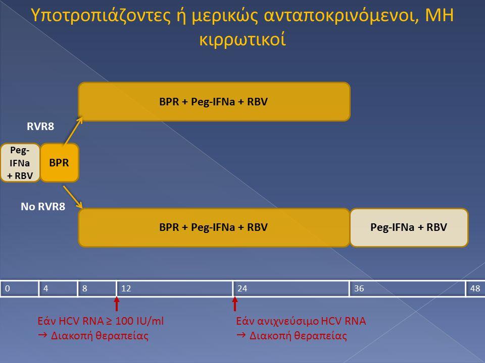 Υποτροπιάζοντες ή μερικώς ανταποκρινόμενοι, ΜΗ κιρρωτικοί Peg- IFNa + RBV BPR BPR + Peg-IFNa + RBV Peg-IFNa + RBV RVR8 No RVR8 Εάν HCV RNA ≥ 100 IU/ml  Διακοπή θεραπείας Εάν ανιχνεύσιμο HCV RNA  Διακοπή θεραπείας
