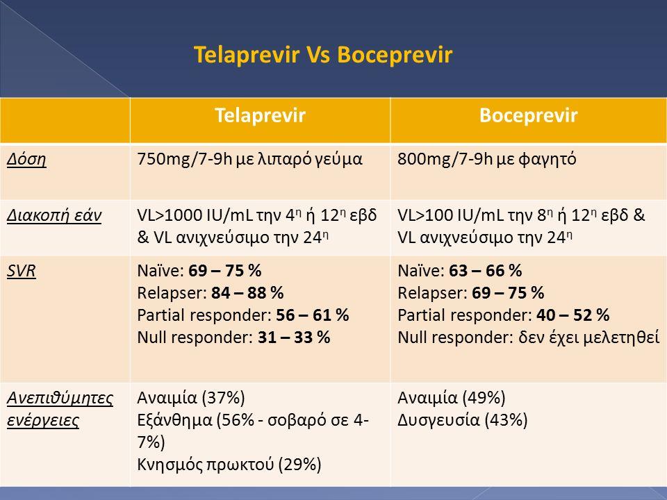 TelaprevirBoceprevir Δόση750mg/7-9h με λιπαρό γεύμα800mg/7-9h με φαγητό Διακοπή εάνVL>1000 IU/mL την 4 η ή 12 η εβδ & VL ανιχνεύσιμο την 24 η VL>100 I