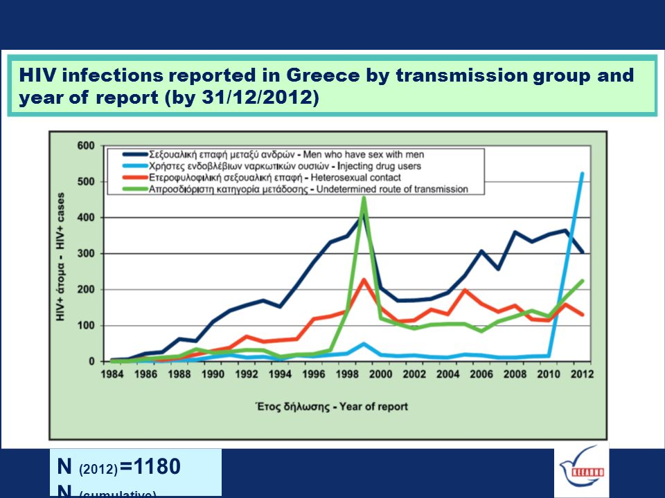 HIV infections reported in Greece by transmission group and year of report (by 31/12/2012) N (2012) =1180 N (cumulative) =12689