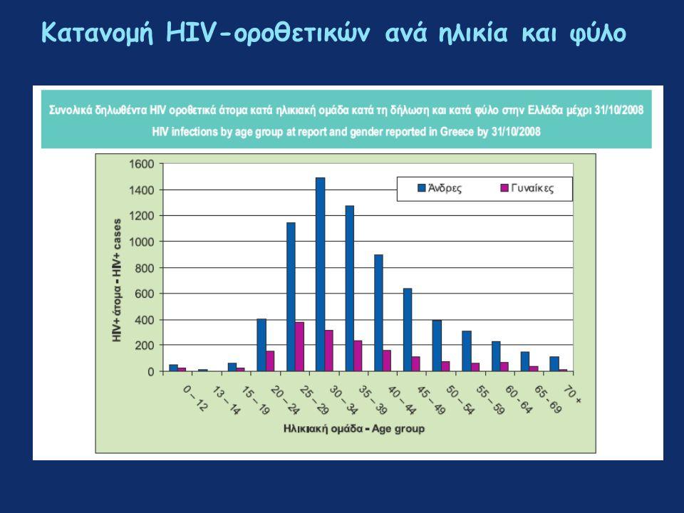 Κατανομή HIV-οροθετικών ανά ηλικία και φύλο