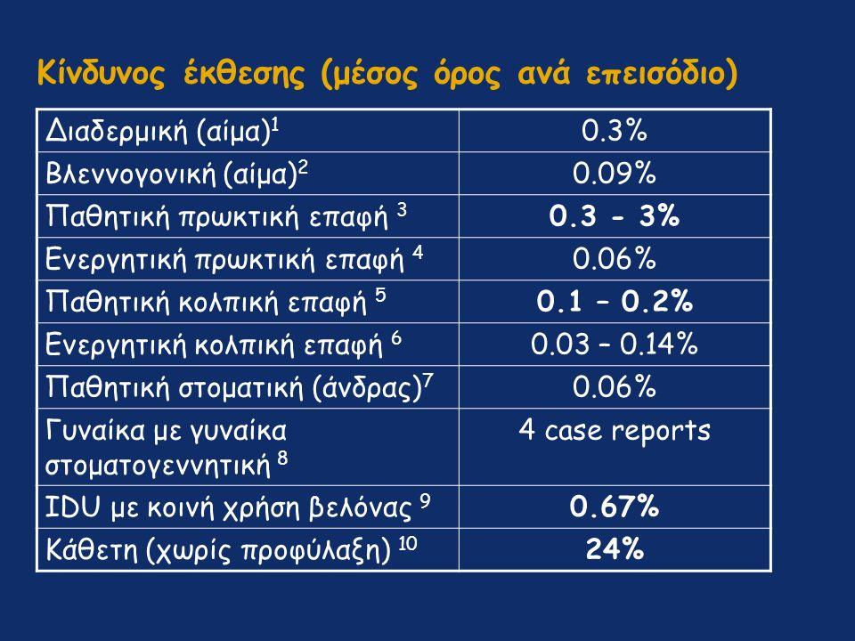 Κίνδυνος έκθεσης (μέσος όρος ανά επεισόδιο) Διαδερμική (αίμα) 1 0.3% Βλεννογονική (αίμα) 2 0.09% Παθητική πρωκτική επαφή 3 0.3 - 3% Ενεργητική πρωκτική επαφή 4 0.06% Παθητική κολπική επαφή 5 0.1 – 0.2% Ενεργητική κολπική επαφή 6 0.03 – 0.14% Παθητική στοματική (άνδρας) 7 0.06% Γυναίκα με γυναίκα στοματογεννητική 8 4 case reports IDU με κοινή χρήση βελόνας 9 0.67% Κάθετη (χωρίς προφύλαξη) 10 24%