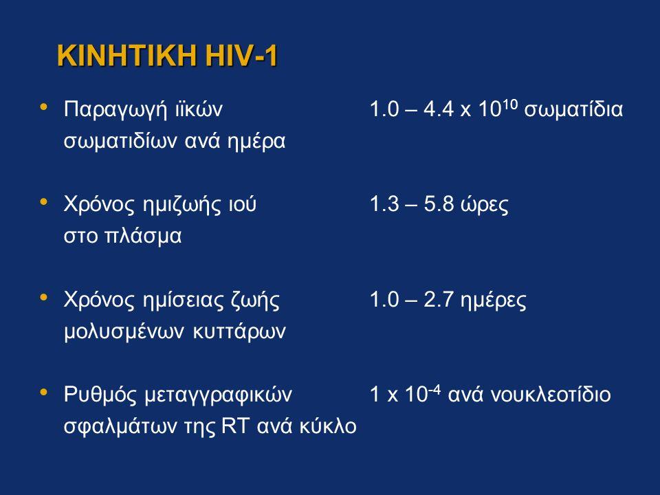 ΚΙΝΗΤΙΚΗ HIV-1 Παραγωγή ιϊκών 1.0 – 4.4 x 10 10 σωματίδια σωματιδίων ανά ημέρα Χρόνος ημιζωής ιού 1.3 – 5.8 ώρες στο πλάσμα Χρόνος ημίσειας ζωής1.0 – 2.7 ημέρες μολυσμένων κυττάρων Ρυθμός μεταγγραφικών1 x 10 -4 ανά νουκλεοτίδιο σφαλμάτων της RT ανά κύκλο