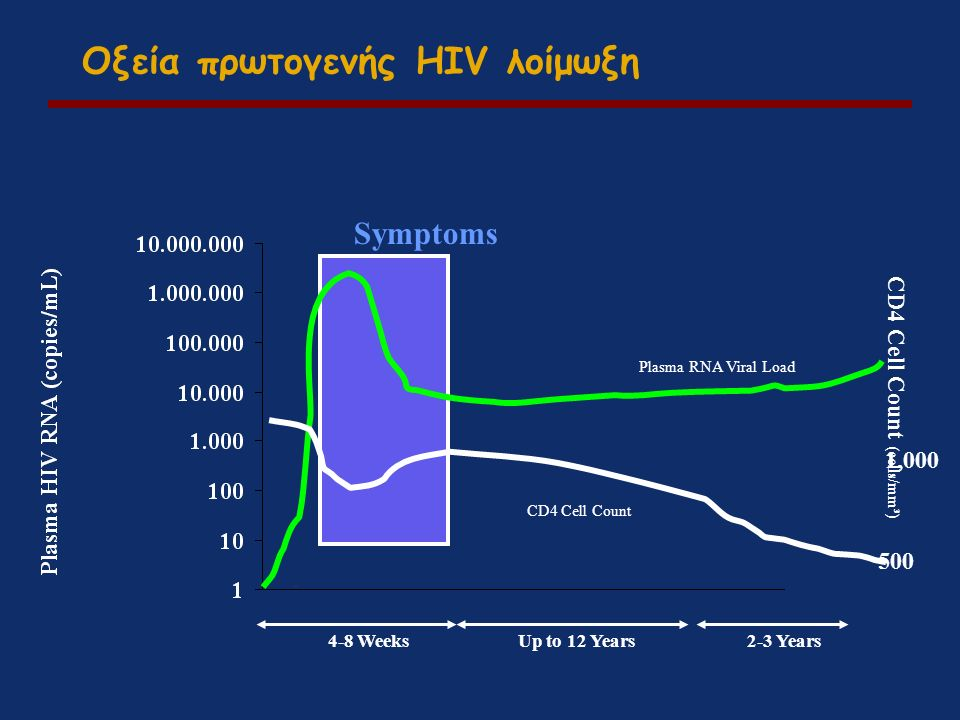 Plasma RNA Viral Load CD4 Cell Count 4-8 WeeksUp to 12 Years2-3 Years CD4 Cell Count (cells/mm³) 1,000 500 Οξεία πρωτογενής HIV λοίμωξη Symptoms