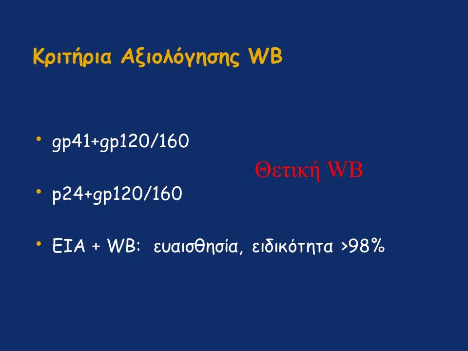 Κριτήρια Αξιολόγησης WB gp41+gp120/160 p24+gp120/160 EIA + WB: ευαισθησία, ειδικότητα >98% Θετική WB