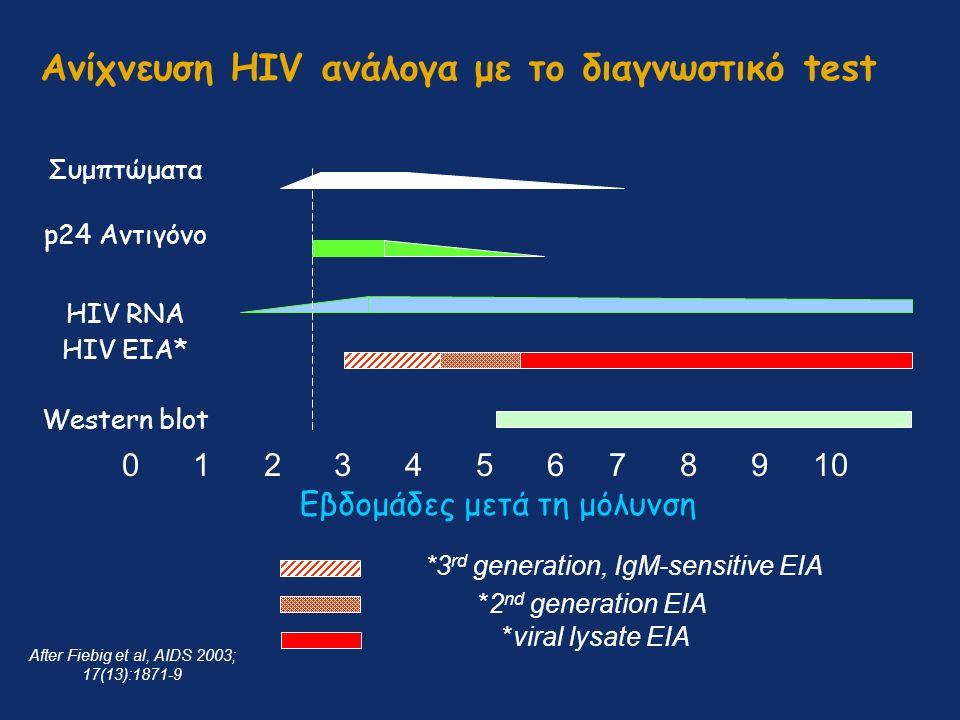 Ανίχνευση HIV ανάλογα με το διαγνωστικό test 0 1 2 3 4 5 6 7 8 9 10 Συμπτώματα p24 Αντιγόνο HIV RNA HIV EIA* Western blot Εβδομάδες μετά τη μόλυνση *3 rd generation, IgM-sensitive EIA After Fiebig et al, AIDS 2003; 17(13):1871-9 *2 nd generation EIA *viral lysate EIA