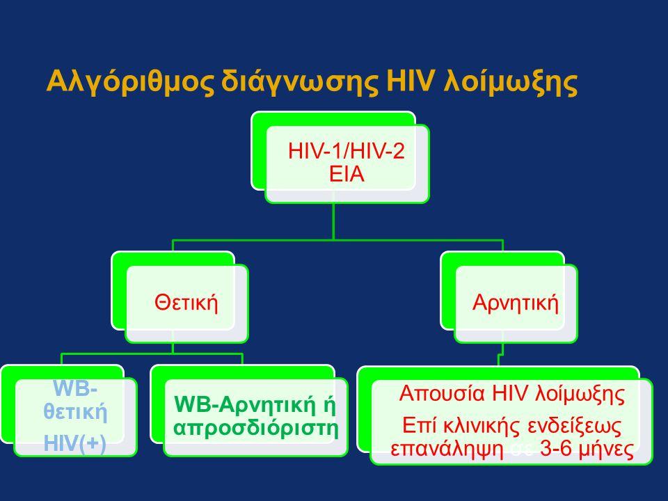 Αλγόριθμος διάγνωσης HIV λοίμωξης HIV-1/HIV-2 EIA Θετική WB- θετική HIV(+) WB-Αρνητική ή απροσδιόριστη Αρνητική Απουσία HIV λοίμωξης Επί κλινικής ενδείξεως επανάληψη σε 3-6 μήνες