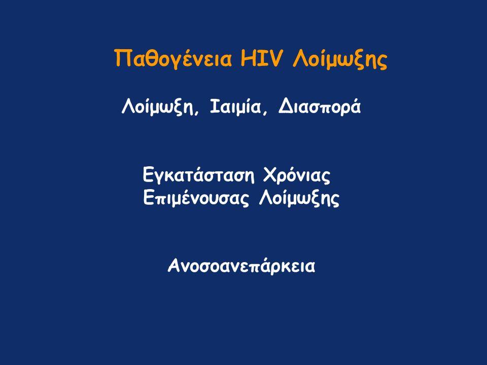 Παθογένεια HIV Λοίμωξης Λοίμωξη, Ιαιμία, Διασπορά Εγκατάσταση Χρόνιας Επιμένουσας Λοίμωξης Ανοσοανεπάρκεια