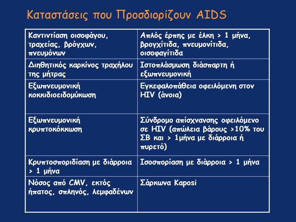 Καταστάσεις που Προσδιορίζουν AIDS Καντιντίαση οισοφάγου, τραχείας, βρόγχων, πνευμόνων Απλός έρπης με έλκη > 1 μήνα, βρογχίτιδα, πνευμονίτιδα, οισοφαγίτιδα Διηθητικός καρκίνος τραχήλου της μήτρας Ιστοπλάσμωση διάσπαρτη ή εξωπνευμονική Εξωπνευμονική κοκκιδιοειδομύκωση Εγκεφαλοπάθεια οφειλόμενη στον HIV (άνοια) Εξωπνευμονική κρυπτοκόκκωση Σύνδρομο απίσχνανσης οφειλόμενο σε HIV (απώλεια βάρους >10% του ΣΒ και > 1μήνα με διάρροια ή πυρετό) Κρυπτοσποριδίαση με διάρροια > 1 μήνα Ισοσπορίαση με διάρροια > 1 μήνα Νόσος από CMV, εκτός ήπατος, σπληνός, λεμφαδένων Σάρκωνα Kaposi