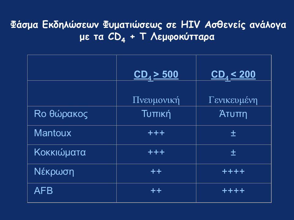 Φάσμα Εκδηλώσεων Φυματιώσεως σε HIV Ασθενείς ανάλογα με τα CD 4 + T Λεμφοκύτταρα CD 4 > 500 CD 4 < 200 Πνευμονική Γενικευμένη Ro θώρακοςΤυπικήΆτυπη Mantoux+++± Κοκκιώματα+++± Νέκρωση++++++ AFB+++++