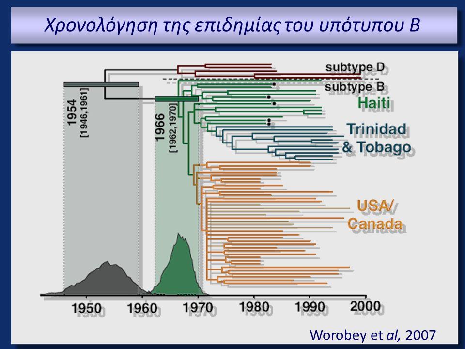 Χρονολόγηση της επιδημίας του υπότυπου Β Worobey et al, 2007