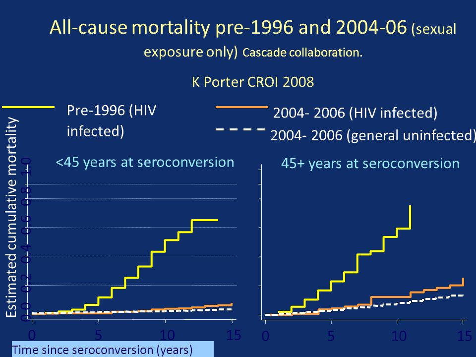 <45 years at seroconversion 0.0 0.2 0.4 0.6 0.8 1.0 Estimated cumulative mortality 051015 Time since seroconversion (years) 051015 45+ years at seroconversion All-cause mortality pre-1996 and 2004-06 (sexual exposure only) Cascade collaboration.