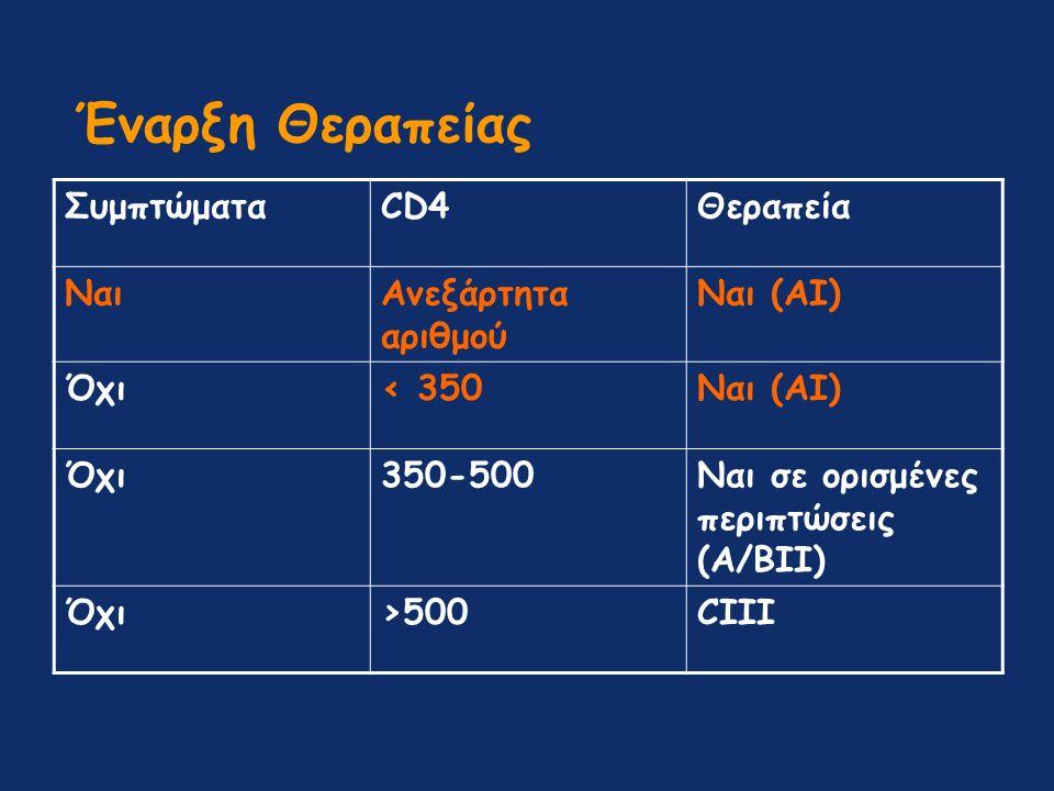 Έναρξη Θεραπείας ΣυμπτώματαCD4Θεραπεία ΝαιΑνεξάρτητα αριθμού Ναι (AI) Όχι< 350Ναι (AI) Όχι350-500Ναι σε ορισμένες περιπτώσεις (A/BII) Όχι>500CIII
