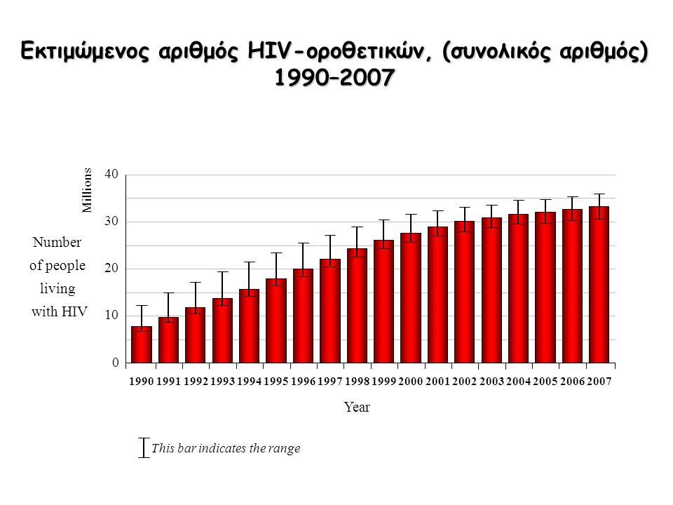 Εκτιμώμενος αριθμός ασθενών που δεν γνωρίζουν ότι πάσχουν από HIV CountryEstimated percentage Czech Republic20–25% Denmark15–20% France30% Germany25–30% Italy25% Latvia50% The Netherlands40% Poland>50% Slovakia20–30% Sweden12–20% UK30% Total EUAbout 30% Hamers F.