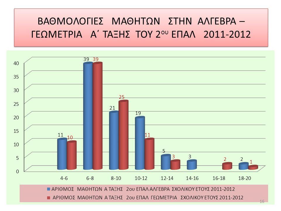 ΒΑΘΜΟΛΟΓΙΕΣ ΜΑΘΗΤΩΝ ΣΤΗΝ ΑΛΓΕΒΡΑ – ΓΕΩΜΕΤΡΙΑ Α΄ ΤΑΞΗΣ ΤΟΥ 2 ου ΕΠΑΛ 2011-2012 16