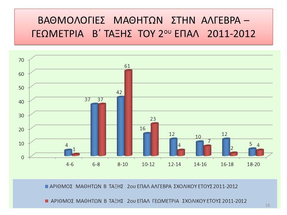 ΒΑΘΜΟΛΟΓΙΕΣ ΜΑΘΗΤΩΝ ΣΤΗΝ ΑΛΓΕΒΡΑ – ΓΕΩΜΕΤΡΙΑ Β΄ ΤΑΞΗΣ ΤΟΥ 2 ου ΕΠΑΛ 2011-2012 18