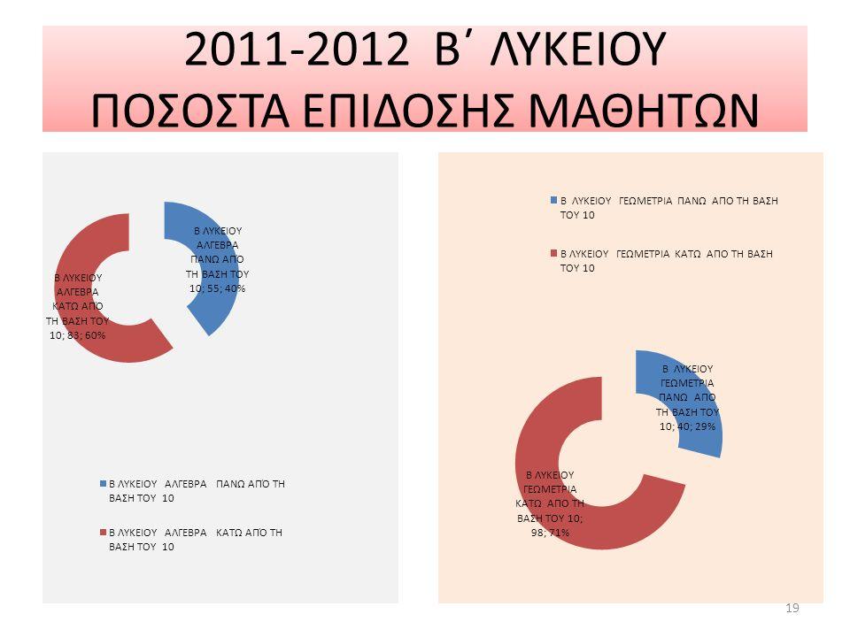 2011-2012 Β΄ ΛΥΚΕΙΟΥ ΠΟΣΟΣΤΑ ΕΠΙΔΟΣΗΣ ΜΑΘΗΤΩΝ 19