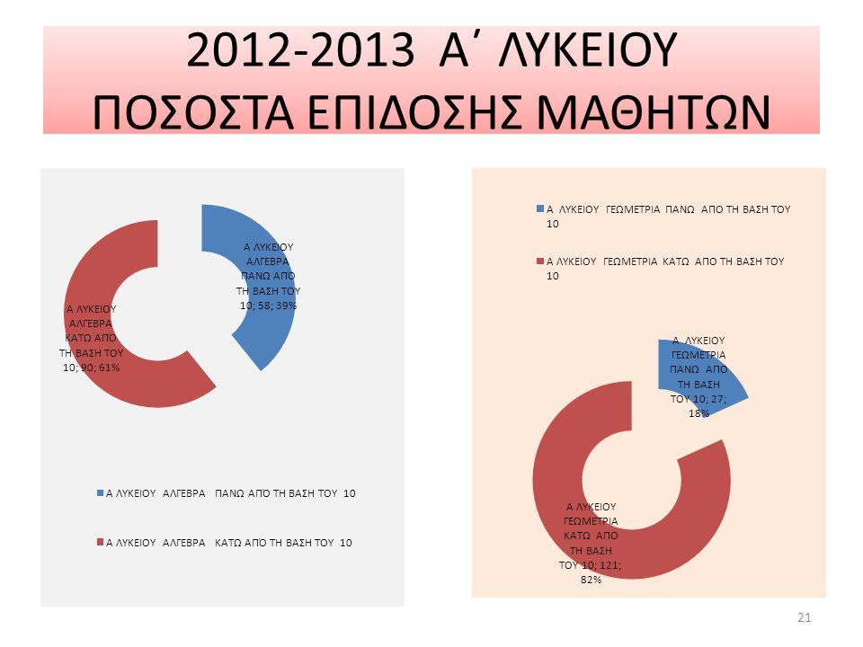 2012-2013 Α΄ ΛΥΚΕΙΟΥ ΠΟΣΟΣΤΑ ΕΠΙΔΟΣΗΣ ΜΑΘΗΤΩΝ 21