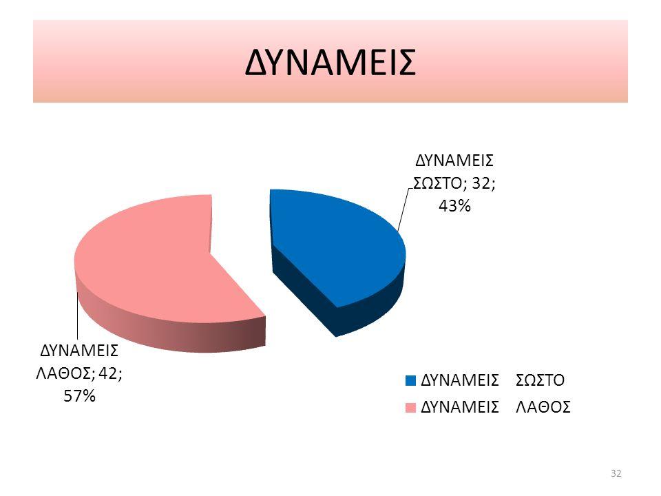 ΔΥΝΑΜΕΙΣ 32