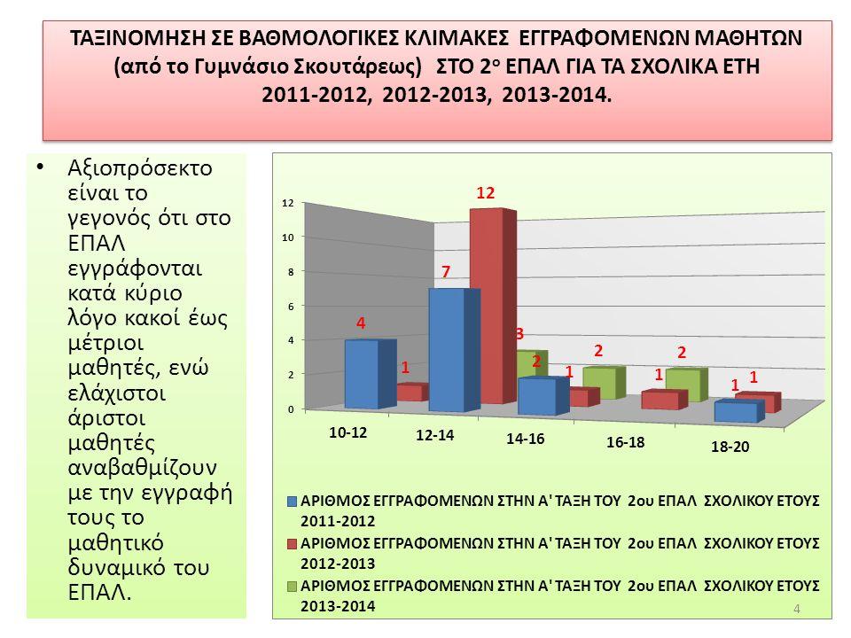 ΤΑΞΙΝΟΜΗΣΗ ΣΕ ΒΑΘΜΟΛΟΓΙΚΕΣ ΚΛΙΜΑΚΕΣ ΕΓΓΡΑΦΟΜΕΝΩΝ ΜΑΘΗΤΩΝ (από το Γυμνάσιο Σκουτάρεως) ΣΤΟ 2 ο ΕΠΑΛ ΓΙΑ ΤΑ ΣΧΟΛΙΚΑ ΕΤΗ 2011-2012, 2012-2013, 2013-2014.