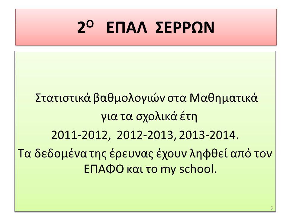 Στατιστικά βαθμολογιών στα Μαθηματικά για τα σχολικά έτη 2011-2012, 2012-2013, 2013-2014.