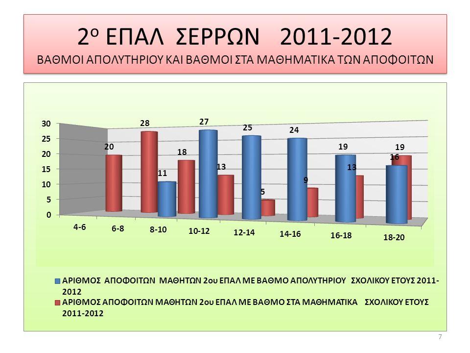 ΓΡΑΦΗΜΑ ΜΕ ΤΙΣ ΒΑΘΜΟΛΟΓΙΕΣ ΣΤΗΝ ΑΛΓΕΒΡΑ ΚΑΙ ΓΕΩΜΕΤΡΙΑ ΤΩΝ ΙΔΙΩΝ ΜΑΘΗΤΩΝ ΣΕ ΔΥΟ ΣΥΝΕΧΕΙΣ ΧΡΟΝΙΕΣ 2011-2012 ΚΑΙ 2012-2013 Παρατηρούμε ότι υπάρχει μια σχετική βελτίωση στις επιδόσεις των μαθητών στη Β τάξη, η οποία οφείλεται στη προσπάθεια μαθητών και διδασκόντων.