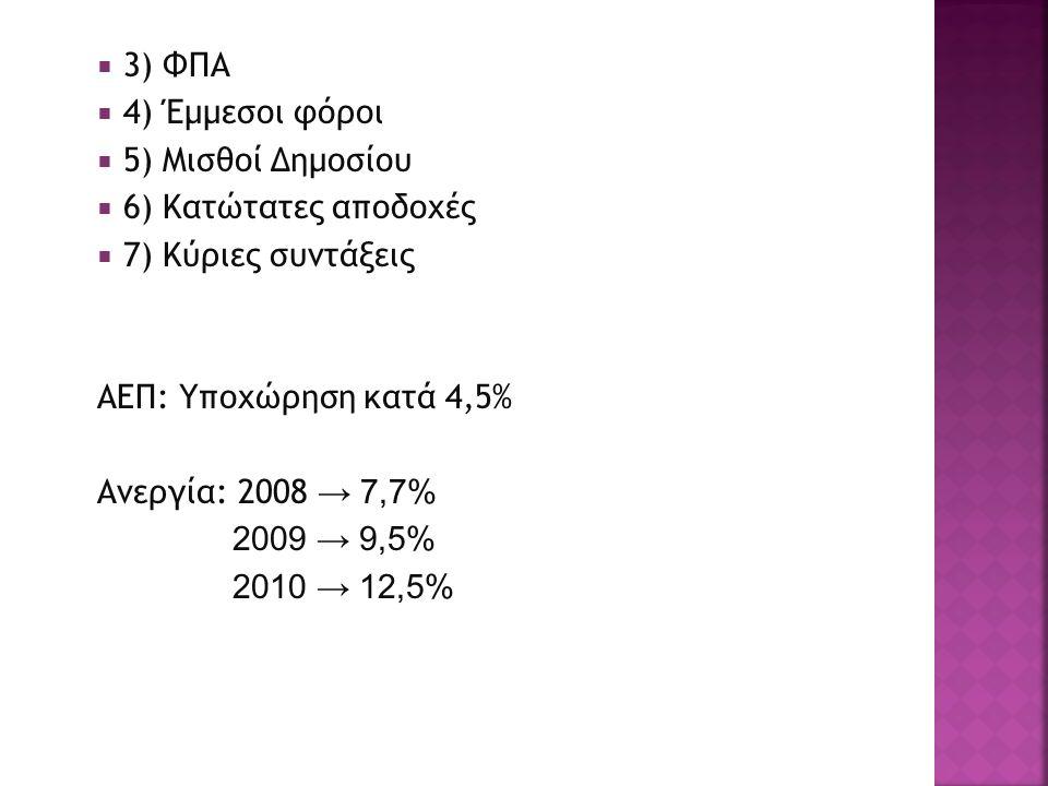  3) ΦΠΑ  4) Έμμεσοι φόροι  5) Μισθοί Δημοσίου  6) Κατώτατες αποδοχές  7) Κύριες συντάξεις ΑΕΠ: Υποχώρηση κατά 4,5% Ανεργία: 2008 → 7,7% 2009 → 9,