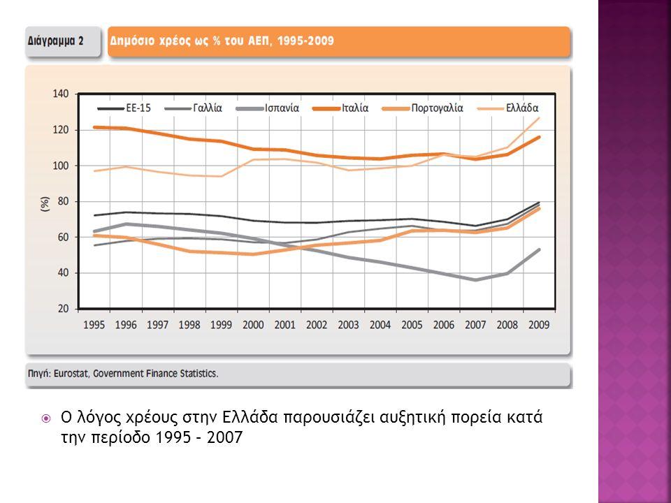  Ο λόγος χρέους στην Ελλάδα παρουσιάζει αυξητική πορεία κατά την περίοδο 1995 – 2007