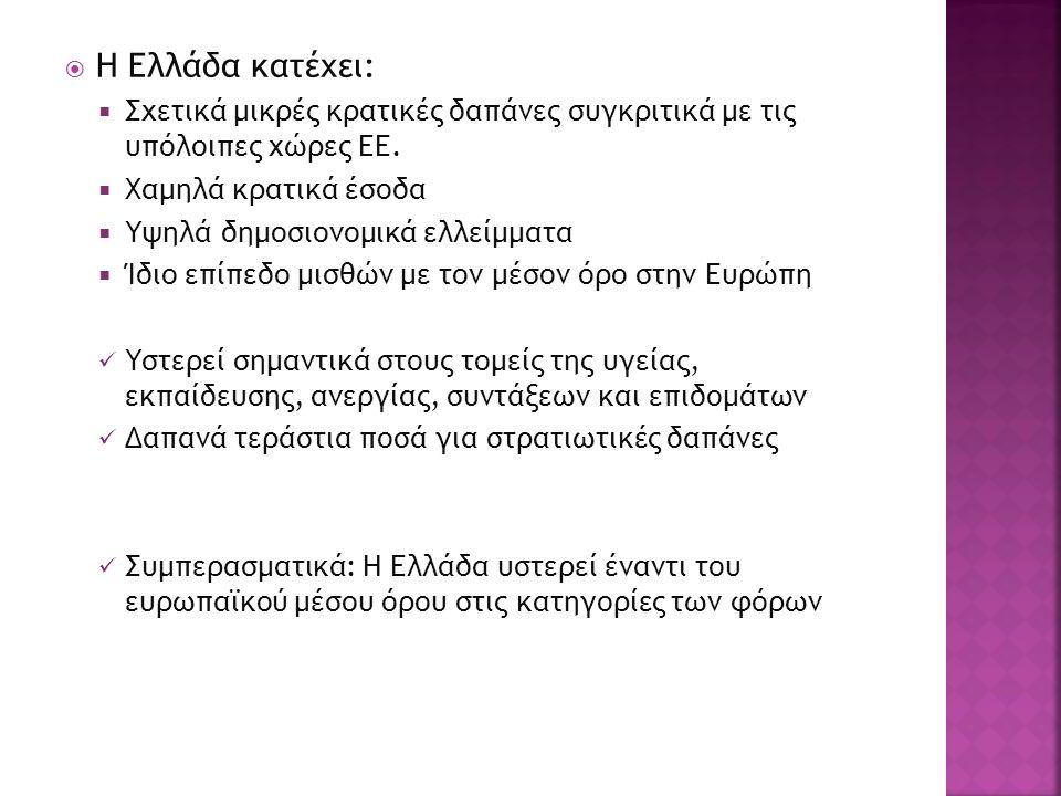  Η Ελλάδα κατέχει:  Σχετικά μικρές κρατικές δαπάνες συγκριτικά με τις υπόλοιπες χώρες ΕΕ.  Χαμηλά κρατικά έσοδα  Υψηλά δημοσιονομικά ελλείμματα 