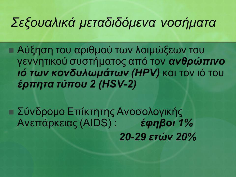 Σεξουαλικά μεταδιδόμενα νοσήματα Αύξηση του αριθμού των λοιμώξεων του γεννητικού συστήματος από τον ανθρώπινο ιό των κονδυλωμάτων (HPV) και τον ιό του έρπητα τύπου 2 (HSV-2) Σύνδρομο Επίκτητης Ανοσολογικής Ανεπάρκειας (AIDS) : έφηβοι 1% 20-29 ετών 20%