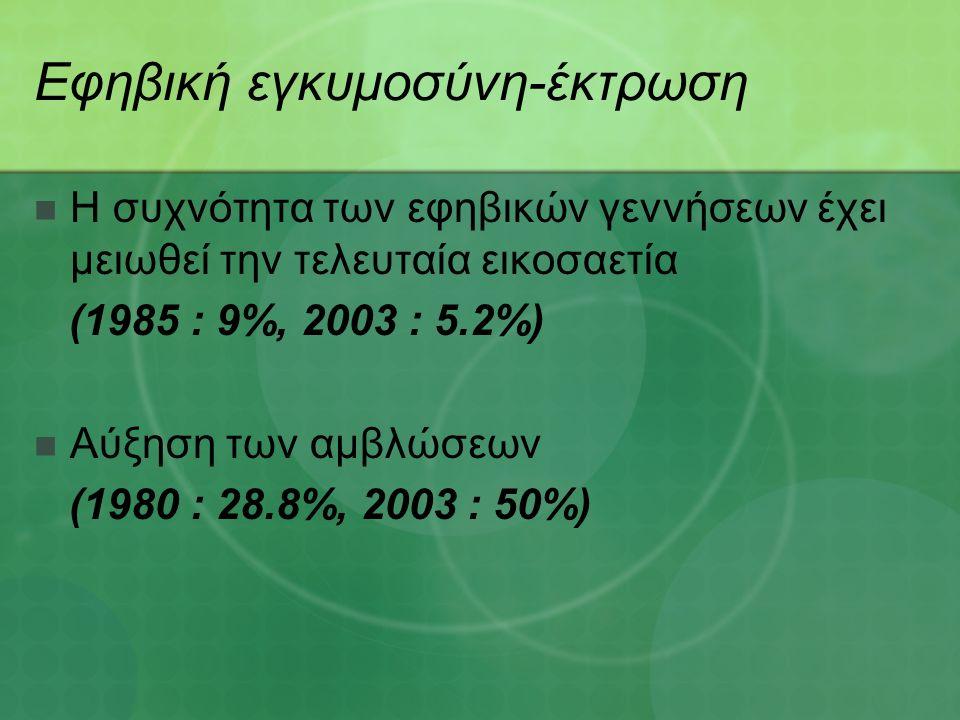 Εφηβική εγκυμοσύνη-έκτρωση Η συχνότητα των εφηβικών γεννήσεων έχει μειωθεί την τελευταία εικοσαετία (1985 : 9%, 2003 : 5.2%) Αύξηση των αμβλώσεων (1980 : 28.8%, 2003 : 50%)