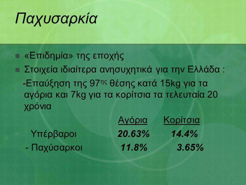 Παχυσαρκία «Επιδημία» της εποχής Στοιχεία ιδιαίτερα ανησυχητικά για την Ελλάδα : -Επαύξηση της 97 ης θέσης κατά 15kg για τα αγόρια και 7kg για τα κορίτσια τα τελευταία 20 χρόνια Αγόρια Κορίτσια Υπέρβαροι 20.63% 14.4% - Παχύσαρκοι 11.8% 3.65%