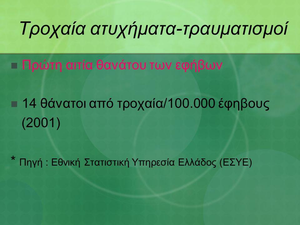 Τροχαία ατυχήματα-τραυματισμοί Πρώτη αιτία θανάτου των εφήβων 14 θάνατοι από τροχαία/100.000 έφηβους (2001) * Πηγή : Εθνική Στατιστική Υπηρεσία Ελλάδος (ΕΣΥΕ)