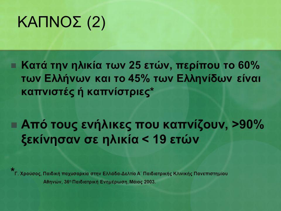 ΚΑΠΝΟΣ (2) Κατά την ηλικία των 25 ετών, περίπου το 60% των Ελλήνων και το 45% των Ελληνίδων είναι καπνιστές ή καπνίστριες* Από τους ενήλικες που καπνίζουν, >90% ξεκίνησαν σε ηλικία < 19 ετών * Γ.
