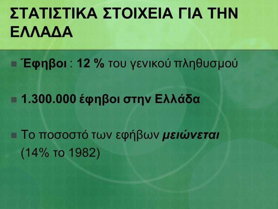 ΣΤΑΤΙΣΤΙΚΑ ΣΤΟΙΧΕΙΑ ΓΙΑ ΤΗΝ ΕΛΛΑΔΑ Έφηβοι : 12 % του γενικού πληθυσμού 1.300.000 έφηβοι στην Ελλάδα Το ποσοστό των εφήβων μειώνεται (14% το 1982)