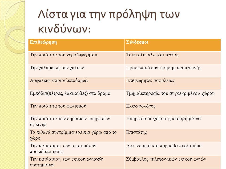 Λίστα για την πρόληψη των κινδύνων : ΕπιθεώρησηΣύνδεσμοι Την ποιότητα του νερού\φαγητούΤοπικοί υπάλληλοι υγείας Την χαλάρωση των χαλιώνΠροσωπικό συντήρησης και υγιεινής Ασφάλεια κτιρίου\υποδομώνΕπιθεωρητές ασφάλειας Εμπόδια(πέτρες, λακκούβες) στο δρόμοΤμήμα\υπηρεσία του συγκεκριμένου χώρου Την ποιότητα του φωτισμούΗλεκτρολόγος Την ποιότητα των δημόσιων υπηρεσιών υγιεινής Υπηρεσία διαχείρισης απορριμμάτων Τα πιθανά συντρίμμια\ερείπια γύρω από το χώρο Επιστάτης Την κατάσταση των συστημάτων προειδοποίησης Αστυνομικό και πυροσβεστικό τμήμα Την κατάσταση των επικοινωνιακών συστημάτων Σύμβουλος τηλεφωνικών επικοινωνιών