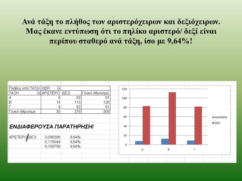 Ανά τάξη το πλήθος των αριστερόχειρων και δεξιόχειρων. Μας έκανε εντύπωση ότι το πηλίκο αριστερό / δεξί είναι περίπου σταθερό ανά τάξη, ίσο με 9,64%!