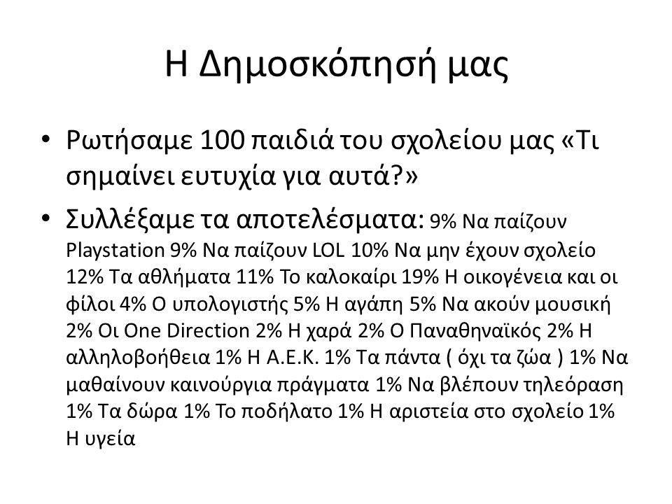 Η Δημοσκόπησή μας Ρωτήσαμε 100 παιδιά του σχολείου μας «Τι σημαίνει ευτυχία για αυτά?» Συλλέξαμε τα αποτελέσματα: 9% Να παίζουν Playstation 9% Να παίζουν LOL 10% Να μην έχουν σχολείο 12% Τα αθλήματα 11% Το καλοκαίρι 19% Η οικογένεια και οι φίλοι 4% Ο υπολογιστής 5% Η αγάπη 5% Να ακούν μουσική 2% Οι One Direction 2% H χαρά 2% Ο Παναθηναϊκός 2% Η αλληλοβοήθεια 1% Η Α.Ε.Κ.