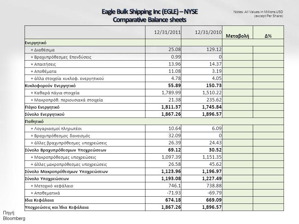 Notes: All Values in Millions USD (except Per Share) 12/31/201112/31/2010 ΜεταβολήΔ%Δ% Ενεργητικό + Διαθέσιμα 25.08129.12 + Βραχυπρόθεσμες Επενδύσεις 0.990 + Απαιτήσεις 13.9614.37 + Αποθέματα 11.083.19 + άλλα στοιχεία κυκλοφ.