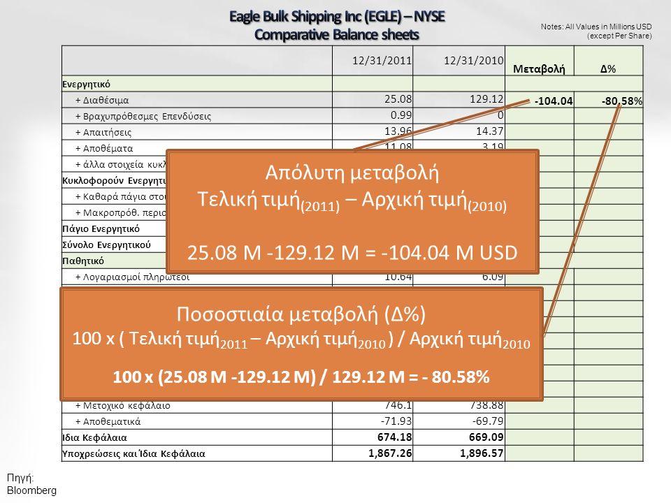 Notes: All Values in Millions USD (except Per Share) 12/31/201112/31/2010 ΜεταβολήΔ%Δ% Ενεργητικό + Διαθέσιμα 25.08129.12 -104.04-80.58% + Βραχυπρόθεσμες Επενδύσεις 0.990 + Απαιτήσεις 13.9614.37 + Αποθέματα 11.083.19 + άλλα στοιχεία κυκλοφ.