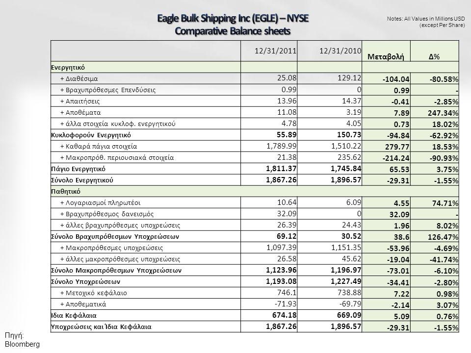 Notes: All Values in Millions USD (except Per Share) 12/31/201112/31/2010 ΜεταβολήΔ%Δ% Ενεργητικό + Διαθέσιμα 25.08129.12 -104.04-80.58% + Βραχυπρόθεσμες Επενδύσεις 0.990 - + Απαιτήσεις 13.9614.37 -0.41-2.85% + Αποθέματα 11.083.19 7.89247.34% + άλλα στοιχεία κυκλοφ.