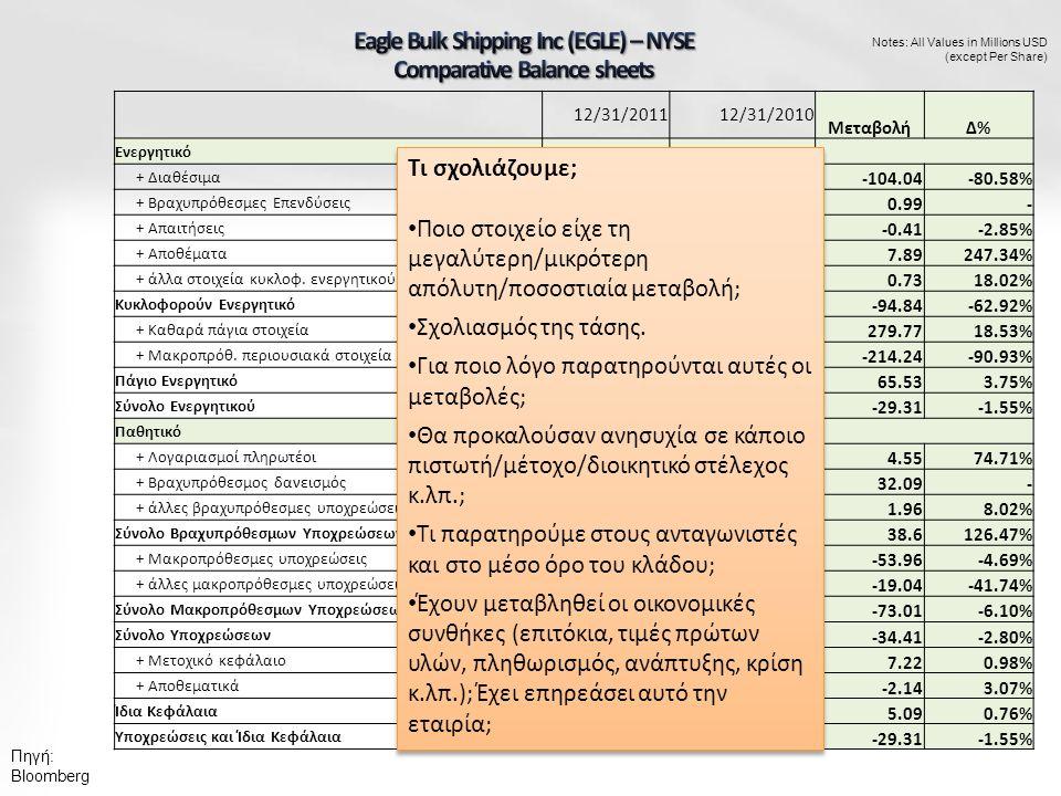Πηγή: Bloomberg Notes: All Values in Millions USD (except Per Share) 12/31/201112/31/2010 ΜεταβολήΔ%Δ% Ενεργητικό + Διαθέσιμα 25.08129.12 -104.04-80.58% + Βραχυπρόθεσμες Επενδύσεις 0.990 - + Απαιτήσεις 13.9614.37 -0.41-2.85% + Αποθέματα 11.083.19 7.89247.34% + άλλα στοιχεία κυκλοφ.