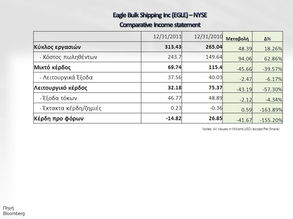 Notes: All Values in Millions USD (except Per Share) 12/31/201112/31/2010 ΜεταβολήΔ%Δ% Κύκλος εργασιών 313.43265.04 48.3918.26% - Κόστος πωληθέντων 24