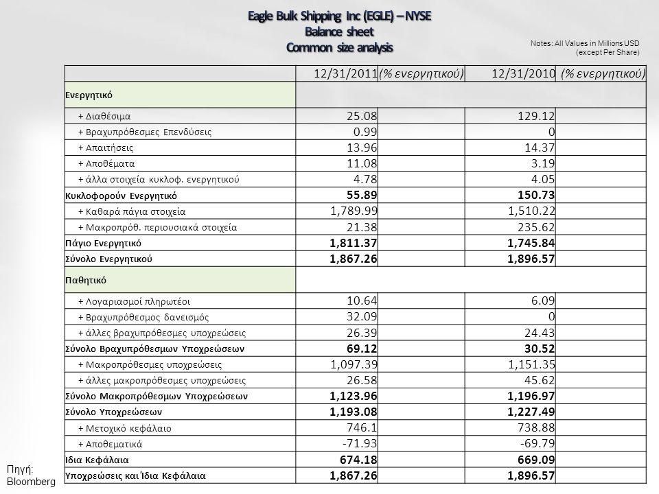Πηγή: Bloomberg Notes: All Values in Millions USD (except Per Share) 12/31/2011(% ενεργητικού)12/31/2010(% ενεργητικού) Ενεργητικό + Διαθέσιμα 25.08 129.12 + Βραχυπρόθεσμες Επενδύσεις 0.99 0 + Απαιτήσεις 13.96 14.37 + Αποθέματα 11.08 3.19 + άλλα στοιχεία κυκλοφ.