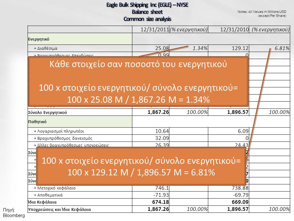 Πηγή: Bloomberg Notes: All Values in Millions USD (except Per Share) 12/31/2011(% ενεργητικού)12/31/2010(% ενεργητικού) Ενεργητικό + Διαθέσιμα 25.081.34%129.126.81% + Βραχυπρόθεσμες Επενδύσεις 0.990 + Απαιτήσεις 13.9614.37 + Αποθέματα 11.083.19 + άλλα στοιχεία κυκλοφ.