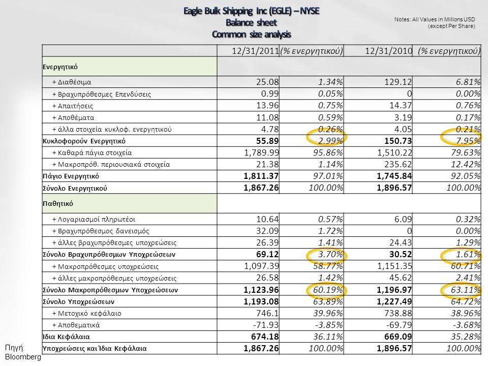 Πηγή: Bloomberg Notes: All Values in Millions USD (except Per Share) 12/31/2011(% ενεργητικού)12/31/2010(% ενεργητικού) Ενεργητικό + Διαθέσιμα 25.081.34%129.126.81% + Βραχυπρόθεσμες Επενδύσεις 0.990.05%00.00% + Απαιτήσεις 13.960.75%14.370.76% + Αποθέματα 11.080.59%3.190.17% + άλλα στοιχεία κυκλοφ.