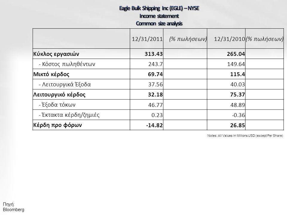 Πηγή: Bloomberg Notes: All Values in Millions USD (except Per Share) 12/31/2011(% πωλήσεων)12/31/2010(% πωλήσεων) Κύκλος εργασιών 313.43265.04 - Κόστος πωληθέντων 243.7149.64 Μικτό κέρδος 69.74115.4 - Λειτουργικά Έξοδα 37.5640.03 Λειτουργικό κέρδος 32.1875.37 - Έξοδα τόκων 46.7748.89 - Έκτακτα κέρδη/ζημιές 0.23-0.36 Κέρδη προ φόρων -14.8226.85