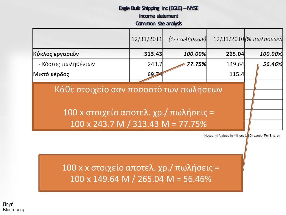 Πηγή: Bloomberg Notes: All Values in Millions USD (except Per Share) 12/31/2011(% πωλήσεων)12/31/2010(% πωλήσεων) Κύκλος εργασιών 313.43100.00%265.04100.00% - Κόστος πωληθέντων 243.777.75%149.6456.46% Μικτό κέρδος 69.74115.4 - Λειτουργικά Έξοδα 37.5640.03 Λειτουργικό κέρδος 32.1875.37 - Έξοδα τόκων 46.7748.89 - Έκτακτα κέρδη/ζημιές 0.23-0.36 Κέρδη προ φόρων -14.8226.85 Κάθε στοιχείο σαν ποσοστό των πωλήσεων 100 x στοιχείο αποτελ.